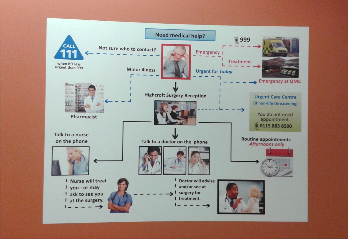 Triage poster for Highcroft Surgery in Arnold